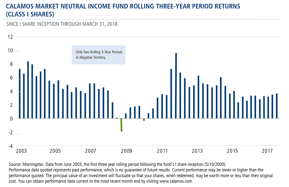 market neutral income rolling 3 year returns
