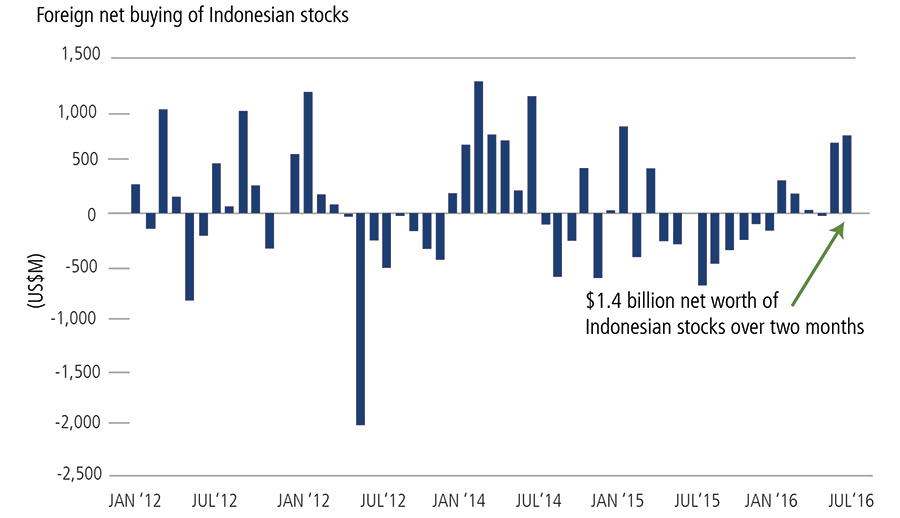 Foreign Purchases of Indonesia Stocks