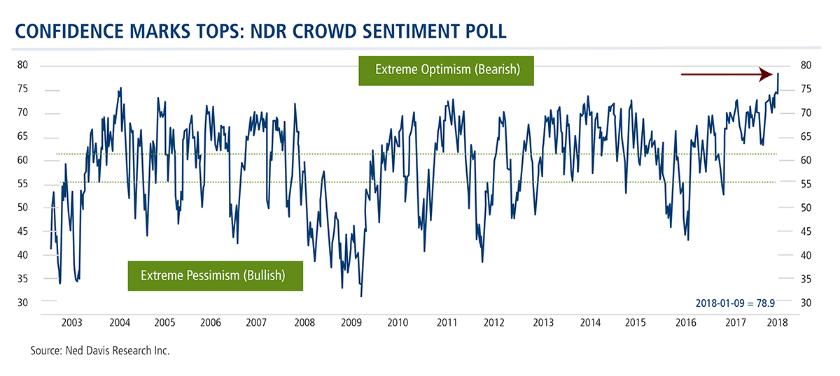 confidence marks top ndr crowd sentiment poll