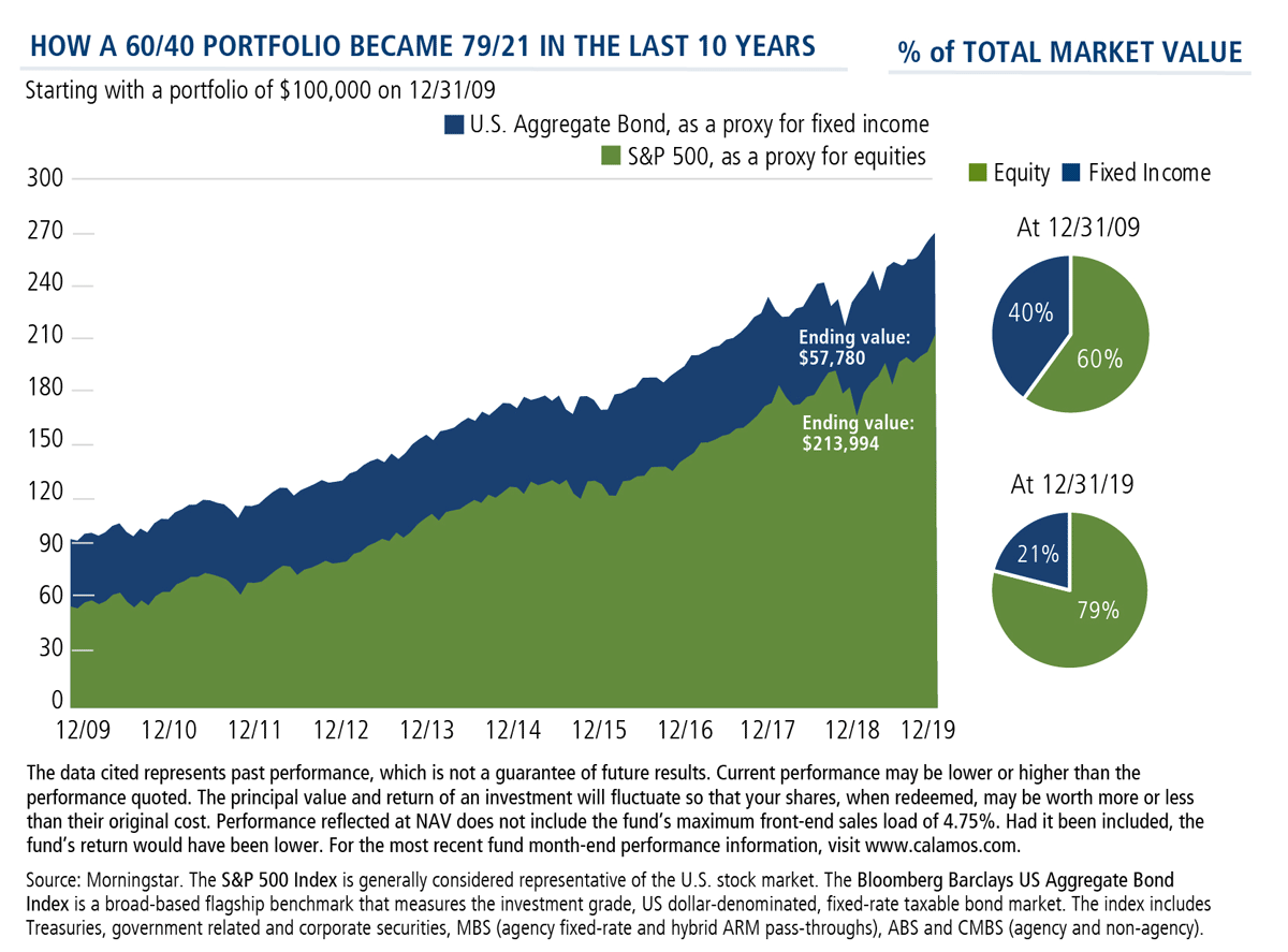 how a 60/40 portfolio became 79/21