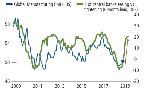 central bank easing a catalyst for manufacturing PMI