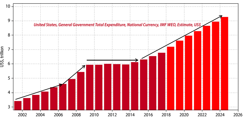 us government spending is ramping up