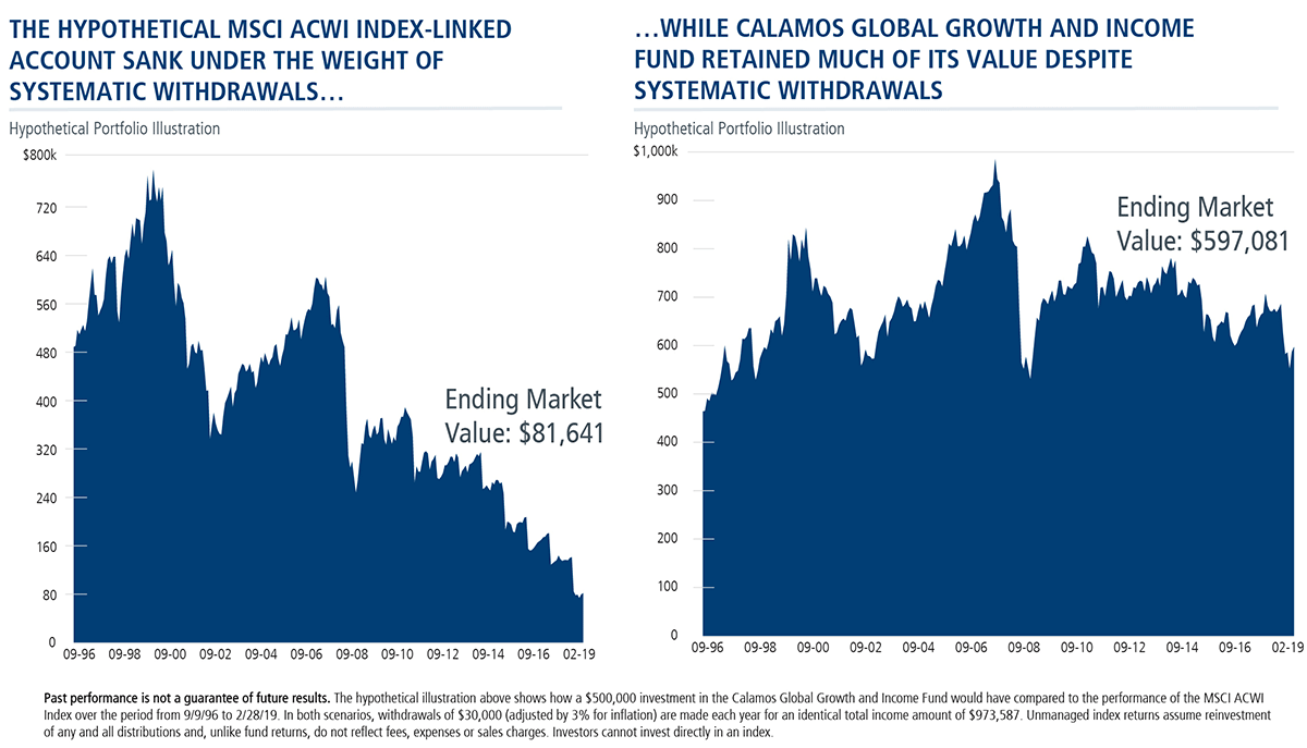 msci acwi index-linked vs calamos ggi withdrawals