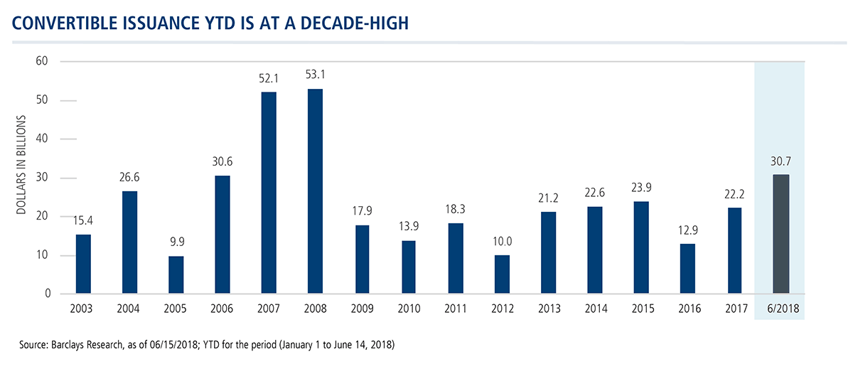convertible issuance ytd decade high
