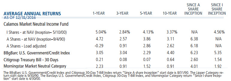 Performance Dispersion Within The 5 Largest Alt Fund Categories