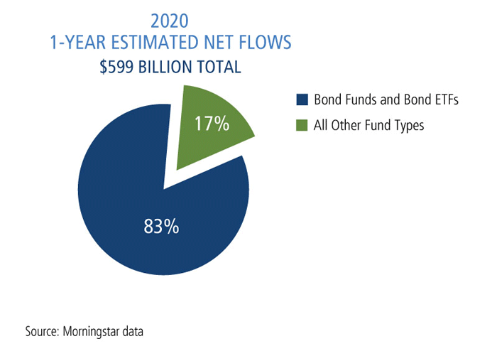 2020 the 1-year estimated net flows