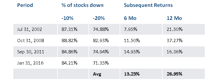 Convertible-securities-performance-after-steep-declines