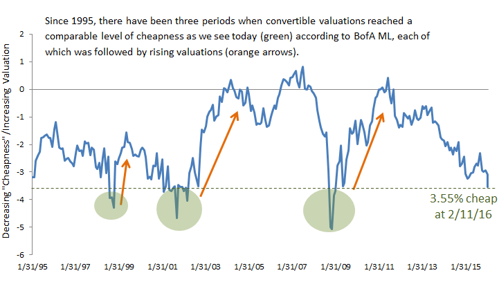 Convertible-securities-valuations