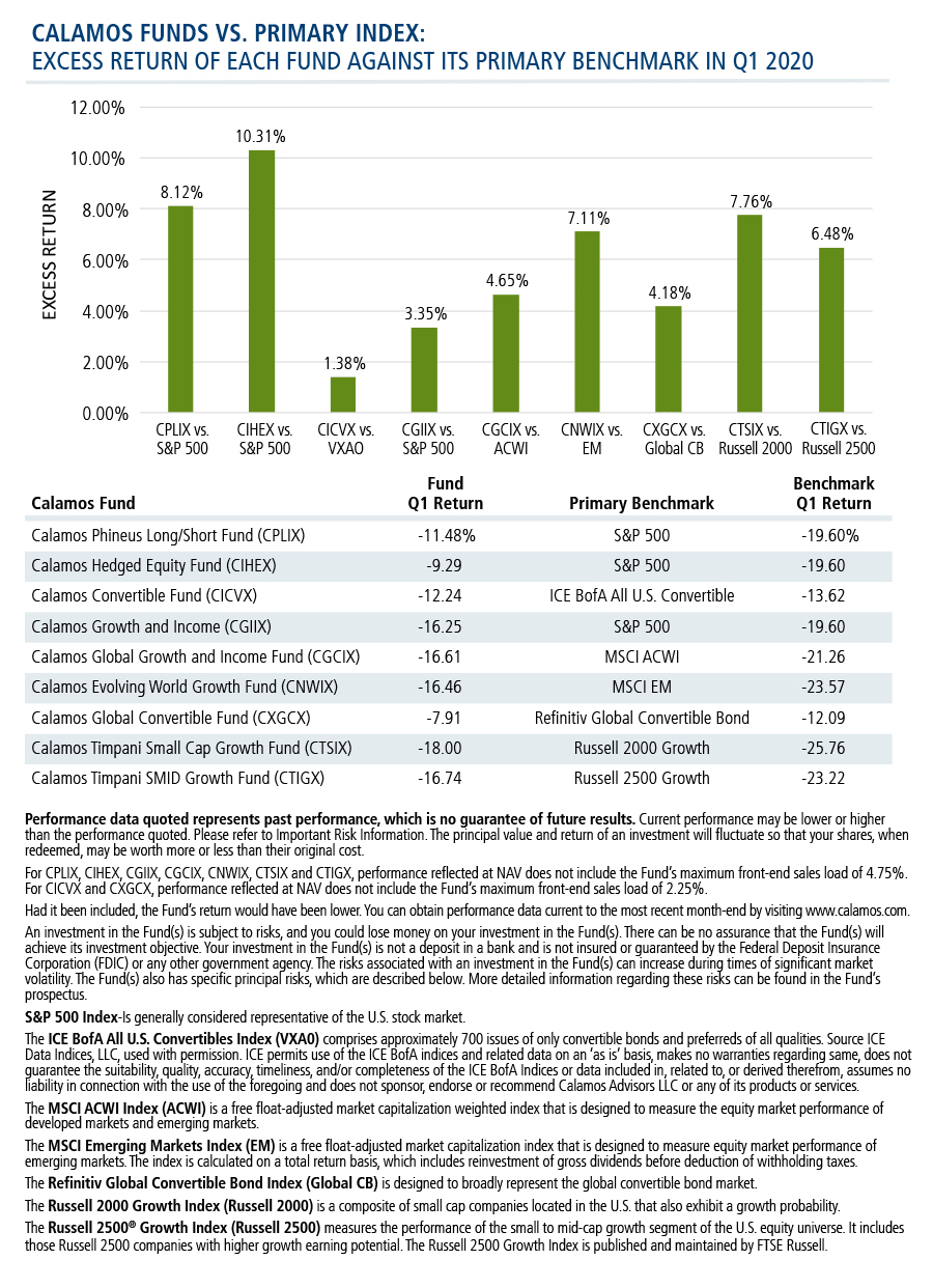 Calamos Funds vs primary benchmark excess return