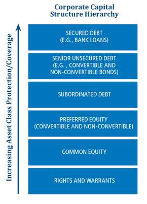 corporate capital structure hierarchy