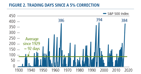 trading days since a 5% corrections