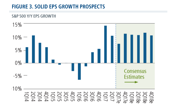 solid eps growth prospects