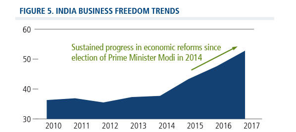 india business freedom trends