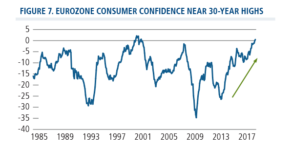 eurozone consumer confidence near 30-year highs
