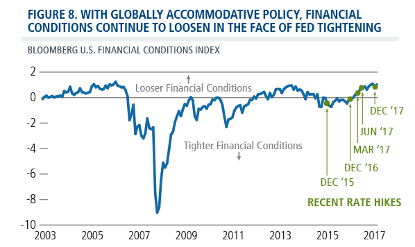 financial conditions loosen fed tightening