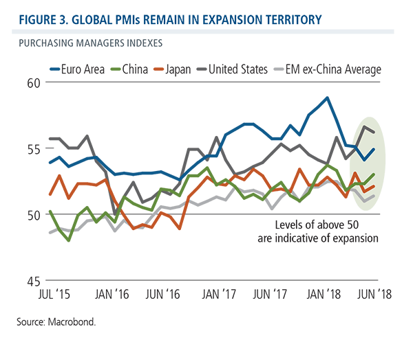 global pmis remain in expansion territory