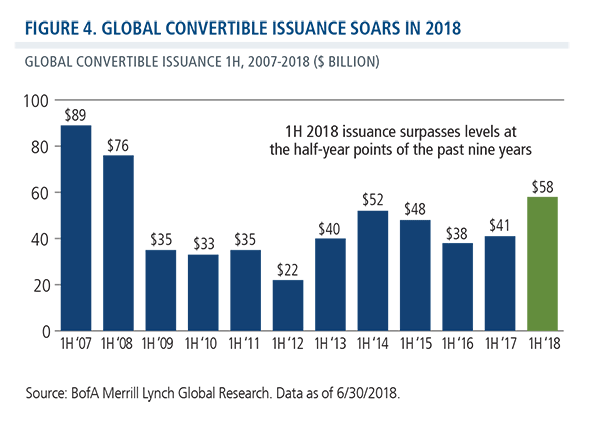 global convertible issuance soars 2018