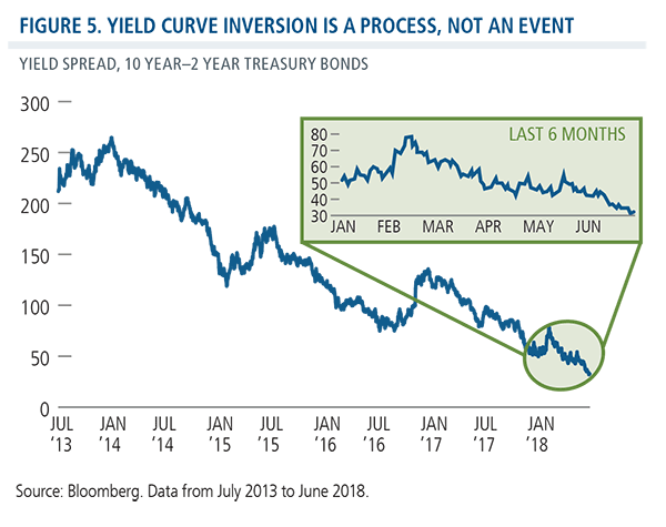 yield curve inversion is a process