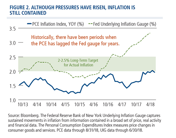 inflation is still contained