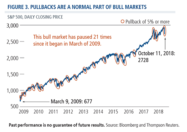 pullbacks are normal bull market