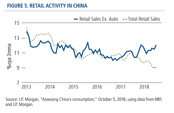 retail activity in china