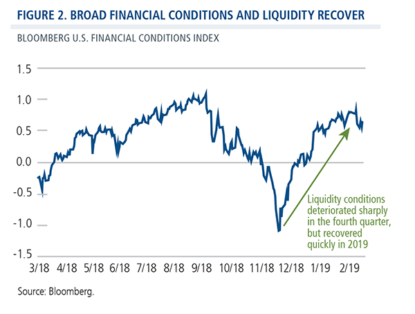 broad financial conditions and liquidity recover