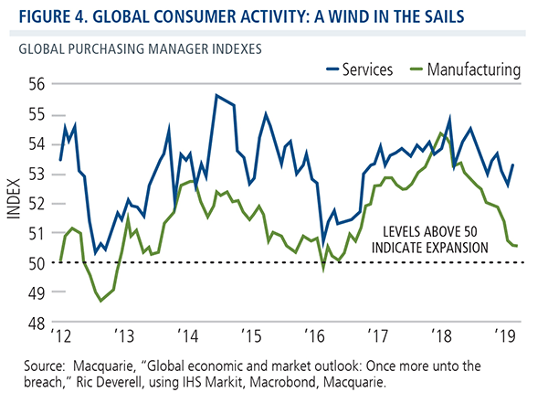 global consumer activity a wind in the sails