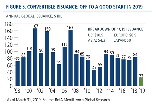 convertible issuance off to a good start in 2019