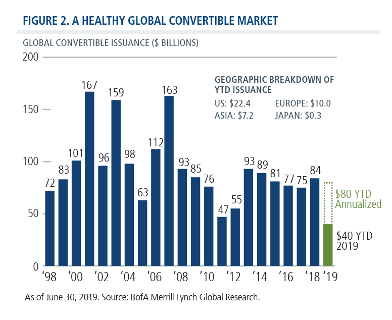 a healthy global convertible market