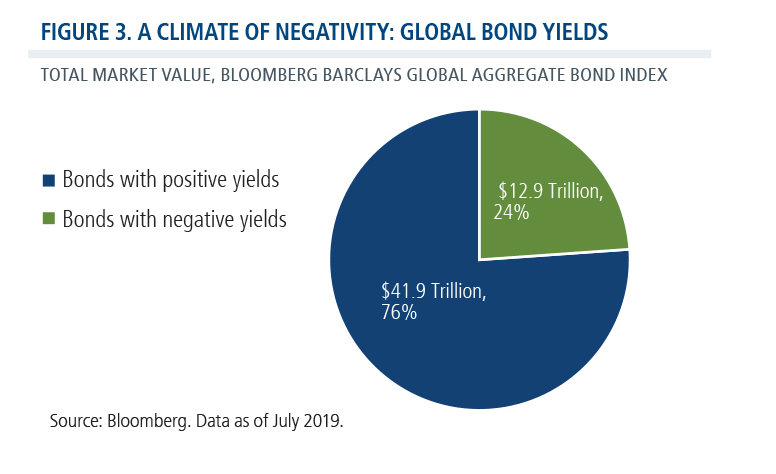 a climate of negativity global bond yields