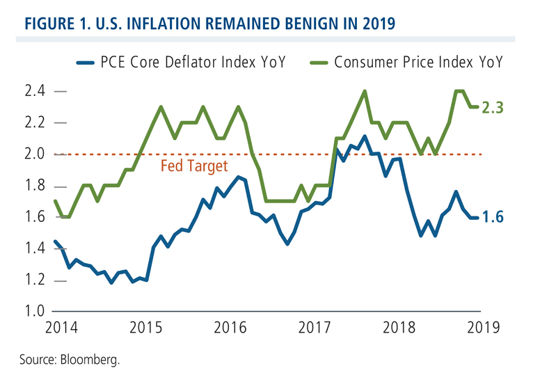 U.S. inflation remained benign in 2019
