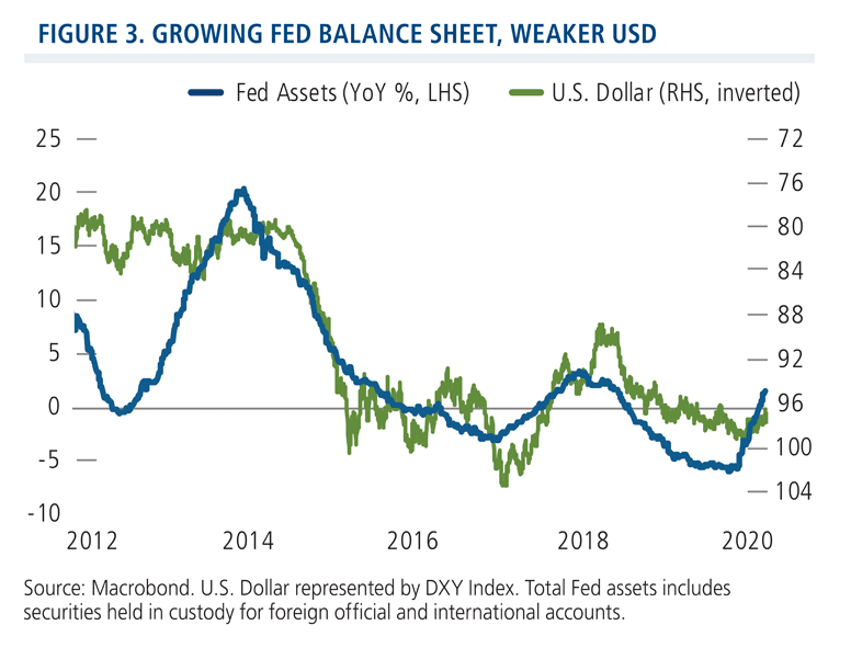 growing fed balance sheet, weaker USD