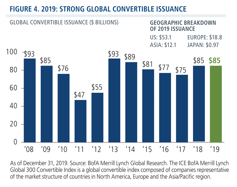 2019 strong global convertible issuance