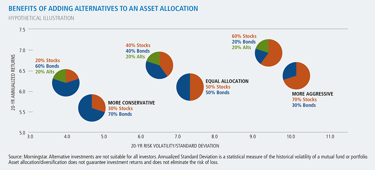 benefits of adding alternatives to an asset allocation