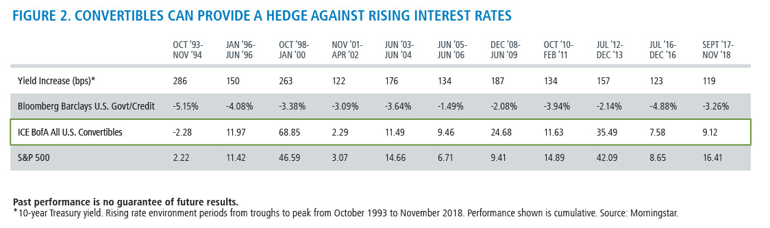 convertibles can provide a hedge against rising interest rates