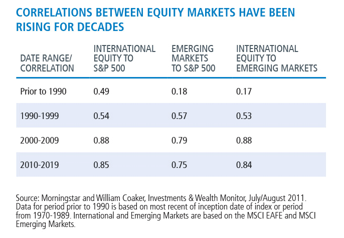 correlations between equity markets have been rising for decades