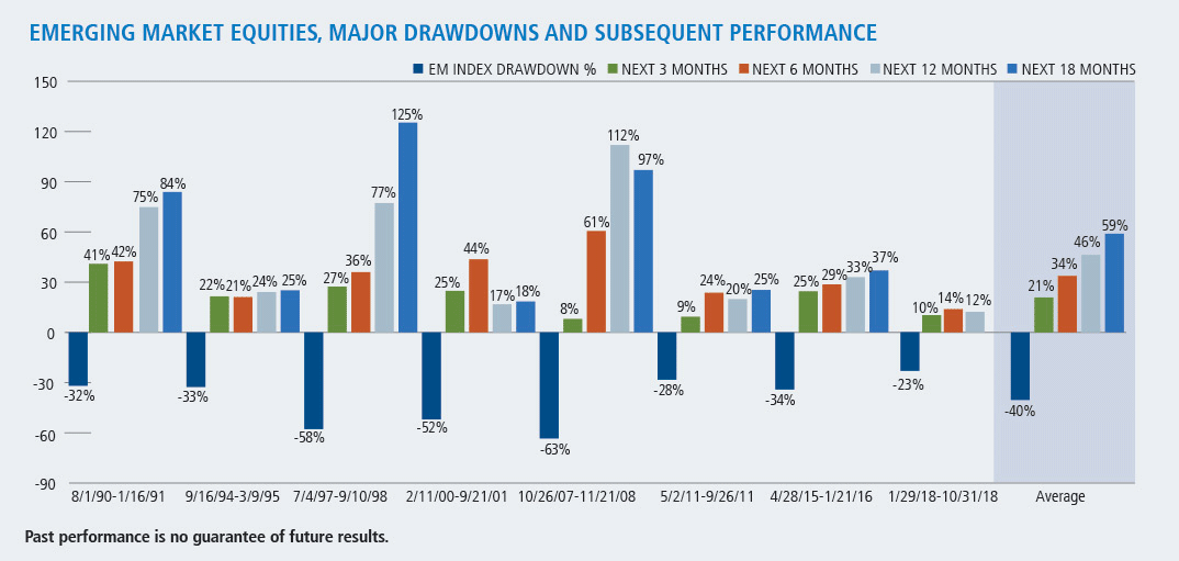 emerging markets equities major drawdowns and subsequent performance
