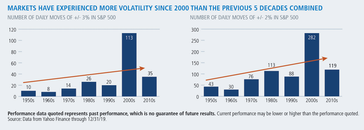 markets have experienced more volatility since 2000 than the previous 5 decades combined