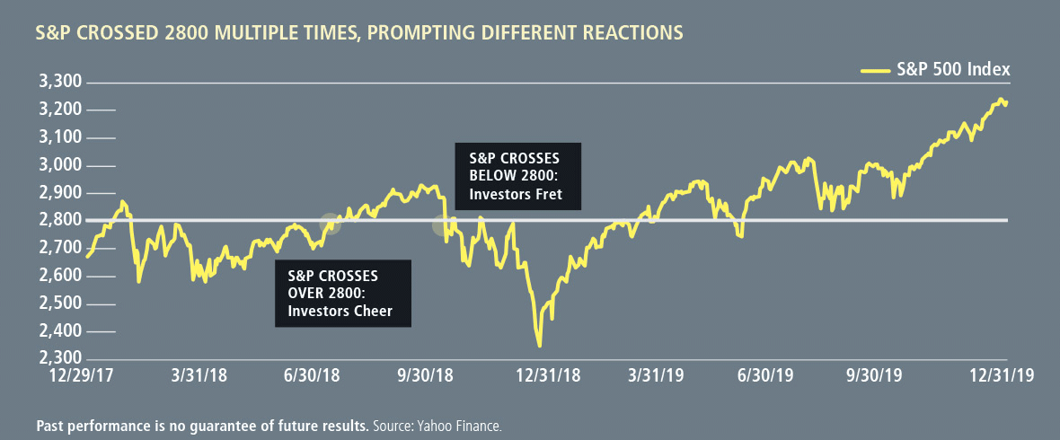 s&p crossed 2800 multiple times, prompting different reactions