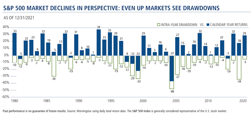 s&p 500 market declines in perspective: even up markets see drawdowns