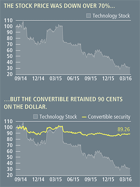 the stock price was down over 70% but the convertible retained 90 cents on the dollar